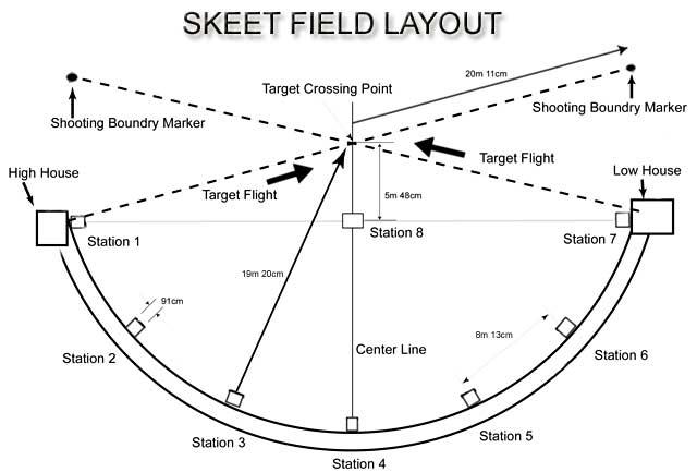 skeet league \u2013 rosedale sportsmen\u0027s association Skeet Shooting Fundamentals